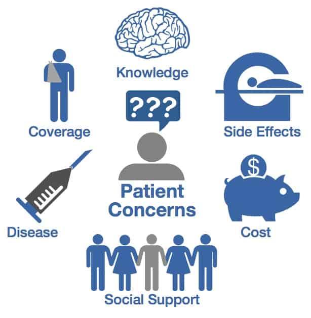 Patient-Concerns-CIRCLE[2]