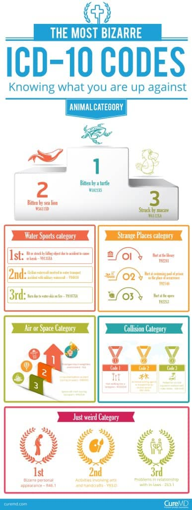 ICD-10 infographic1