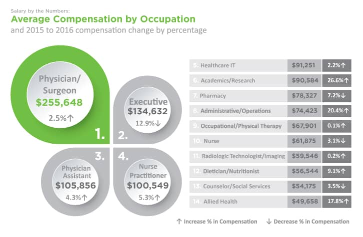 Average-Compensation-by-Occupation